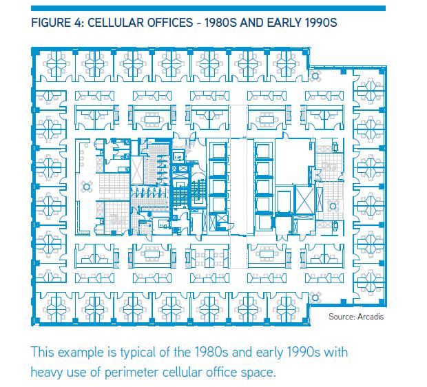 Uffici degli anni '80 e '90