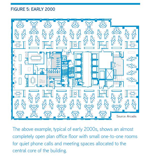 Gli uffici degli anni 2000