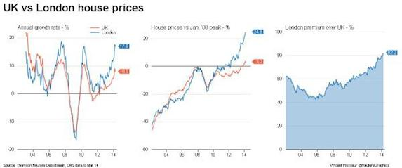 UK vs London house prices