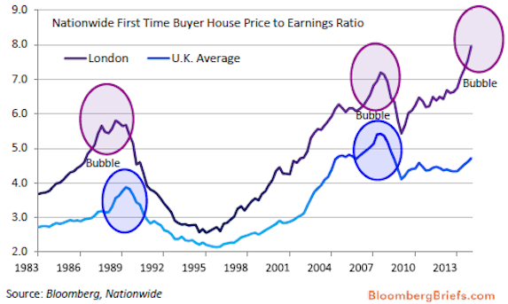 Nationwide First Time Buyer House Price to Earnings Ratio
